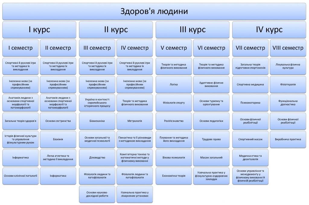Структура спеціальності_2015
